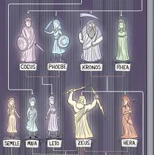 greek god family tree