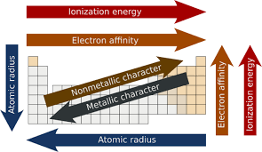 Periodic Table With Key Occurrence And Properties Of Metals Boundless Chemistry
