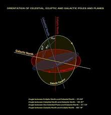 orientation of the earth sun and solar system in the milky way