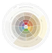 Pink Color Wheel by Introducing The Understanding Undertones Colour Wheel Maria