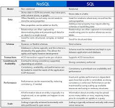 sql compare two tables for differences what is the difference between sql and no sql which one is faster