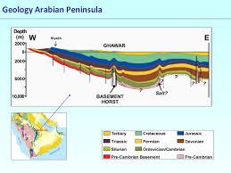 Arabian Peninsula Map Slide 7 1024 Jpg