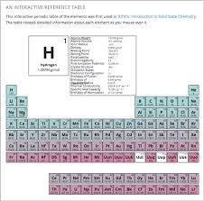 Make A Table In Latex 10 33 Periodic Table Tool U2014 Building And Running An Edx Course