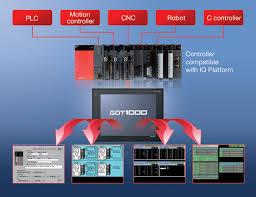 mitsubishi electric automation got1000 series monitors all mitsubishi advanced controllers 999