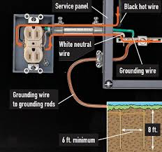 understanding home electrical systems quarto homes