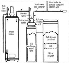 black friday water softener how do water softeners work culligan of crete