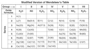 Mendeleev Periodic Table 1871 Oxide Periodic Table Symbol
