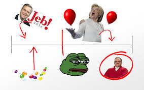 Internet Meme Timeline - a timeline of the entire us election in memes