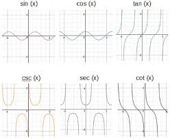 how to graph trigonometric functions study com