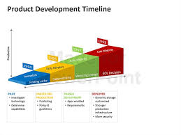 our 6 slide product development timeline powerpoint template comes