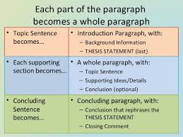introductory paragraph format format