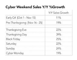 merkle rkg 2015 cyber weekend search marketing recap merkle