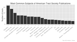 quantifying the american tract society using library catalog data