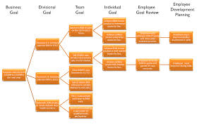 statement of purpose and objectives linking cascading goals to employee performance management cascading goals