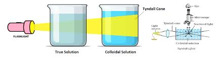 the scattering of light by colloids is called coagulation definition methods of coagulation hardy schulze rule