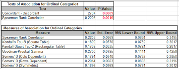 Chi Square P Value Table Sigmaxl Product Features How Do I Perform Chi Square Tests In