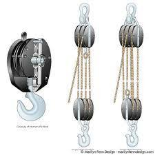 block and tackle l and pulley systems segment 6 the block and tackle 4 1 and