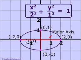 equation of an ellipse in standard form and how it relates to the