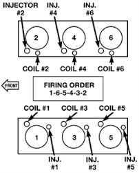 solved what is the firing order of a 2013 jeep wrangler fixya