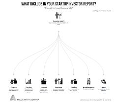 portfolio management reporting templates cool annual report black what should you include in your startup investor report