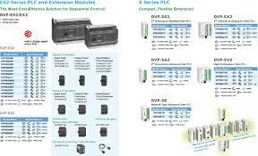 plc dvp series ifd9506