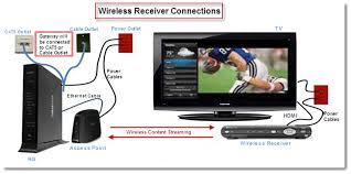 wireless receiver is not connecting to the arris a at u0026t community