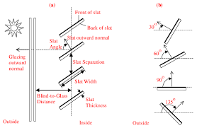 Blind Side Definition Group Surface Construction Elements Input Output Reference