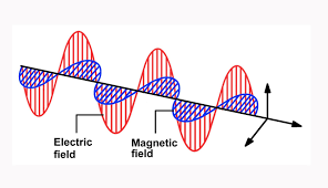 how do electromagnetic waves travel images Applications of electromagnetic waves justscience jpg