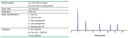 chromolith wp 300 rp 18 rp 8 and rp 4 reversed phase hplc