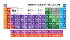 cbse class 7 science periodic table cbse class 7 science
