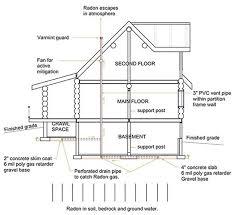 Most Efficient Floor Plans Radon Gas The Silent Indoor Killer Rcm Cad Design Drafting Ltd