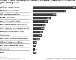 the 2016 global cio survey deloitte insights
