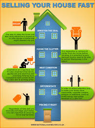 How To Clean House Fast by Selling Your House Fast Visual Ly