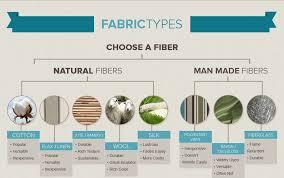 home decor infographic infographic fabrics 101 textiles fibers home decor and more