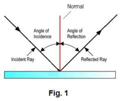 what is a ray of light light law of reflection and refraction angle of incidence