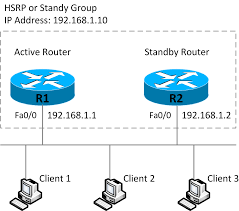 14 1 high availability u2013 vrrp hsrp glbp free ccna study guide