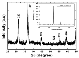 sensors free full text synthesis of three dimensional nickel