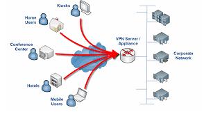 network layer security ipsec vpn kullabs com