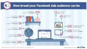 beginner u0027s guide to running facebook ads that convert