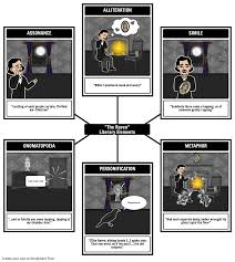 resume layouts exles of alliteration in the raven the raven lesson plans the raven summary analysis