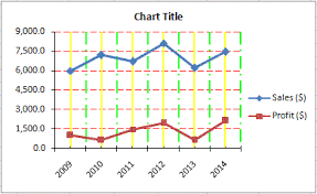 chart elements in excel vba part 1 chart title chart area