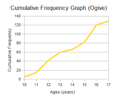 Relative Frequency Table Definition Cumulative Frequency Percentiles And Quartiles Wyzant Resources