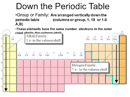 Group In Periodic Table The Periodic Table And The Elements What Is The Periodic Table