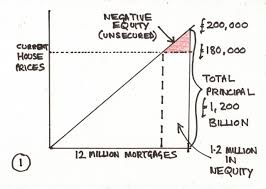 50 Square Feet Equals Mark Wadsworth Economic Myths Negative Equity Square Law Of
