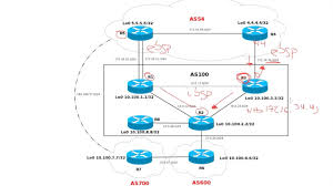 Route Map Cisco by Bgp Cisco Ipv4 Nlri Advertisements