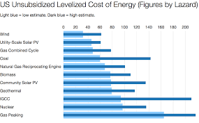 cost of solar power vs cost of wind power coal nuclear