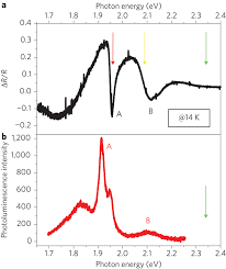 optical absorption and photoluminescence spectra of monolayer mos2