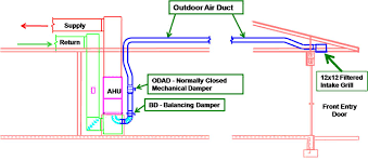 Whole House Ventilation Unit Supply Only Ventilation With A Fresh Air Intake Ducted To The