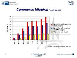 chambre franco allemande de commerce et d industrie chambre franco allemande de commerce et d industrie ppt télécharger