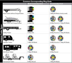 7 pin trailer plug wiring diagram throughout boat 5 way gooddy org